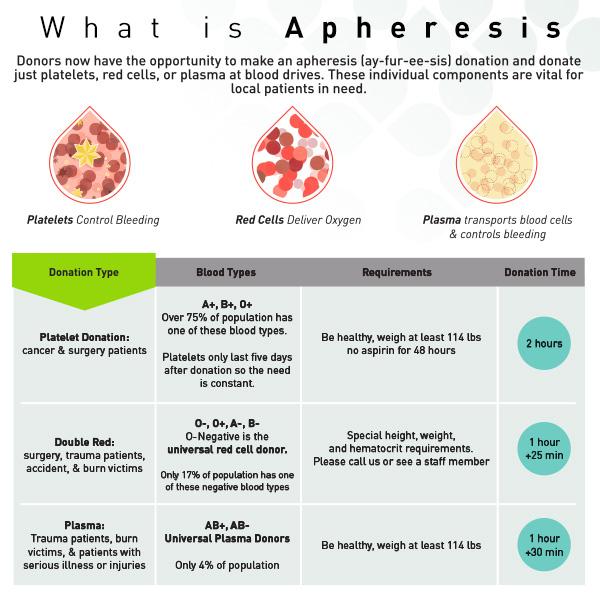 mobile apheresis